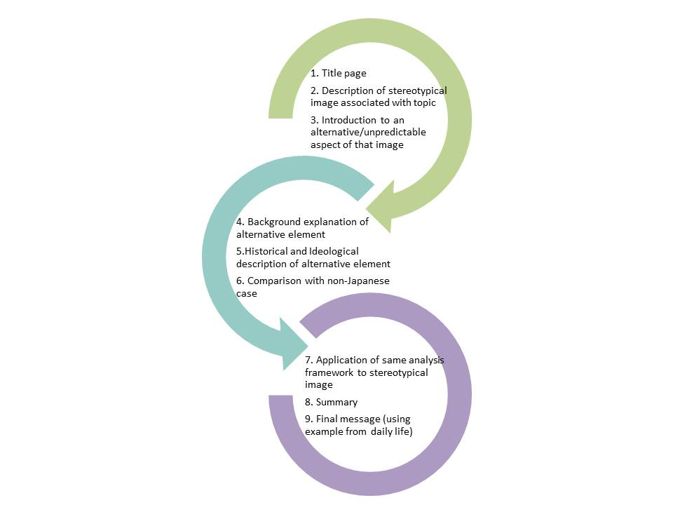 Japanese Culture and Society_Pres_Framework